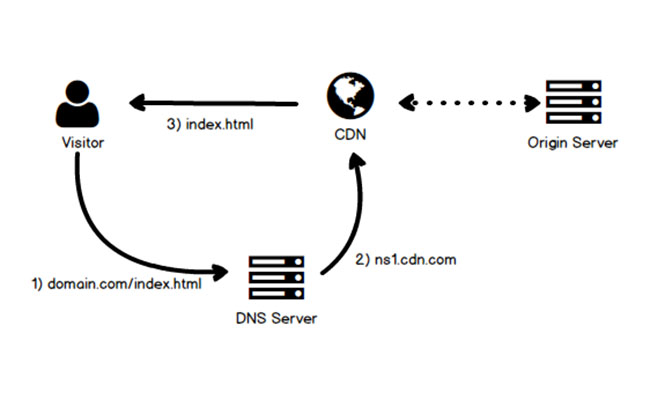 cdn-server