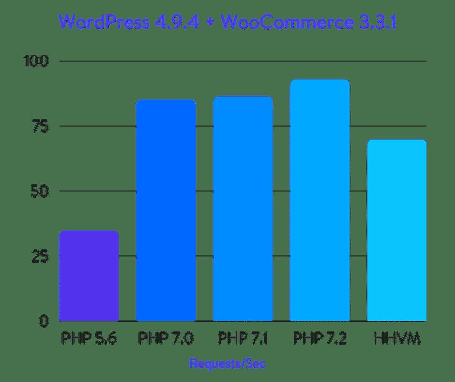 WordPress + WooCommerce benchmarks
